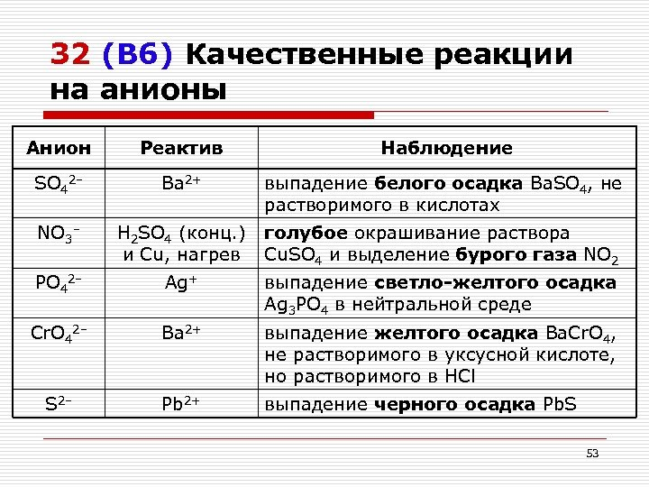 32 (В 6) Качественные реакции на анионы Анион Реактив Наблюдение SO 42– Ba 2+