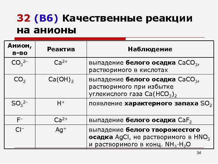 32 (В 6) Качественные реакции на анионы Анион, в-во Реактив CO 32– Ca 2+