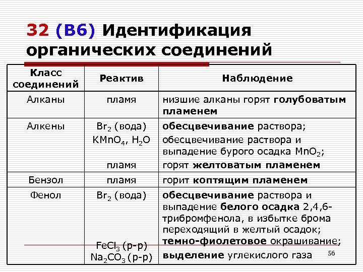 32 (В 6) Идентификация органических соединений Класс соединений Реактив Алканы пламя Алкены Br 2