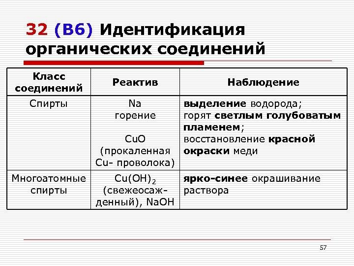 32 (В 6) Идентификация органических соединений Класс соединений Спирты Многоатомные спирты Реактив Наблюдение Na