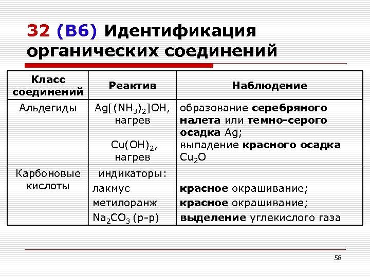 32 (В 6) Идентификация органических соединений Класс соединений Альдегиды Реактив Наблюдение Ag[(NH 3)2]OH, образование