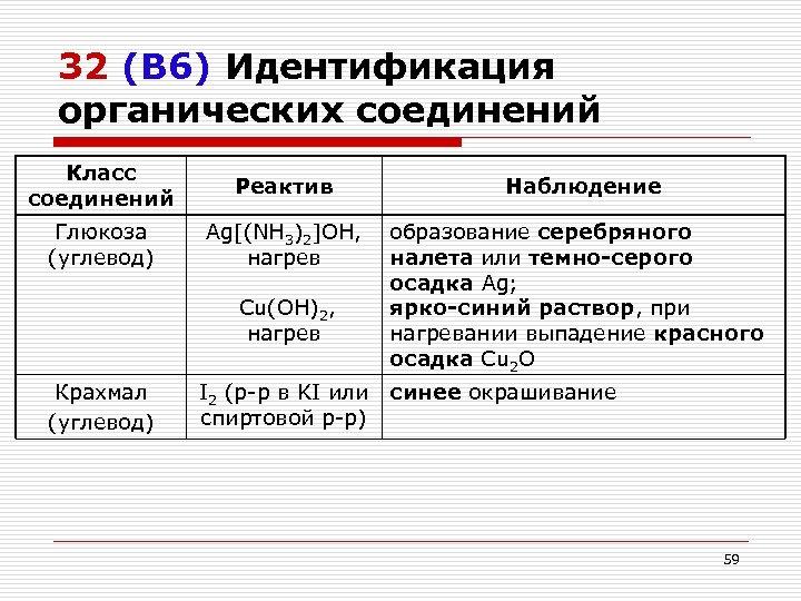 32 (В 6) Идентификация органических соединений Класс соединений Глюкоза (углевод) Крахмал (углевод) Реактив Наблюдение