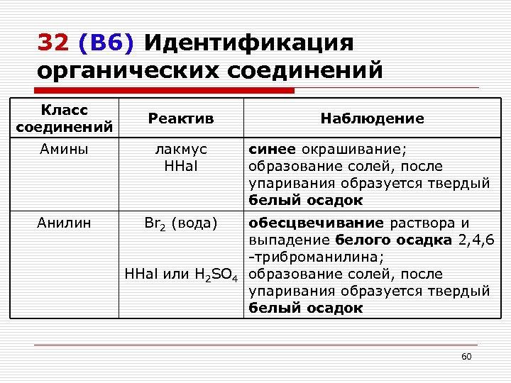 32 (В 6) Идентификация органических соединений Класс соединений Реактив Наблюдение Амины лакмус HHal синее