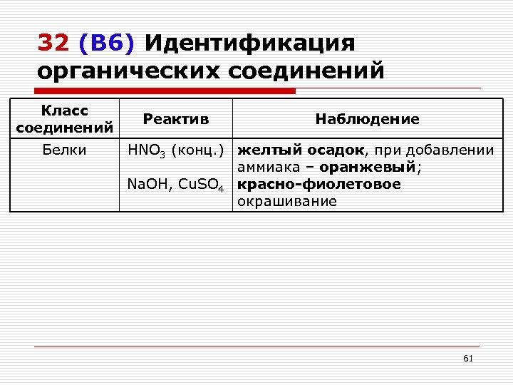 32 (В 6) Идентификация органических соединений Класс соединений Белки Реактив Наблюдение HNO 3 (конц.