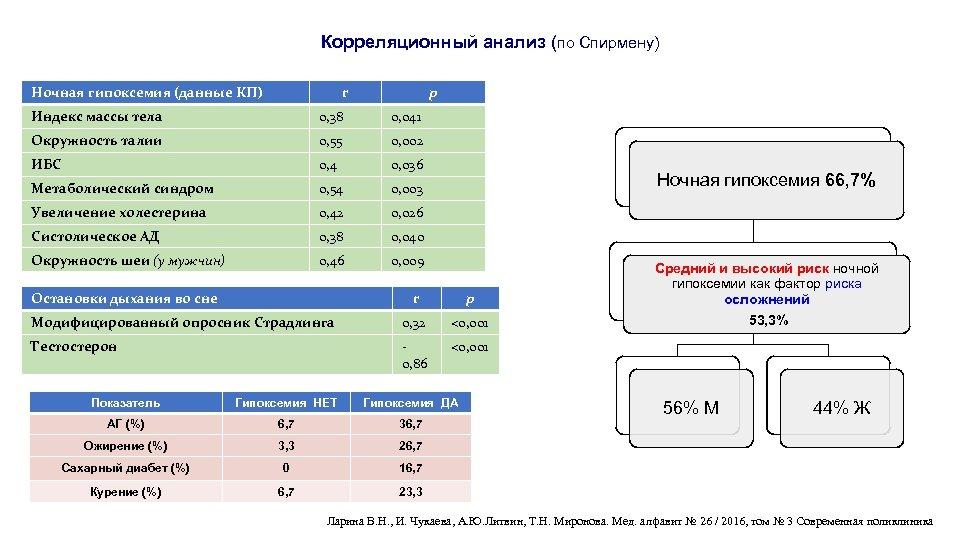 Корреляционный анализ (по Спирмену) Ночная гипоксемия (данные КП) r p Индекс массы тела 0,
