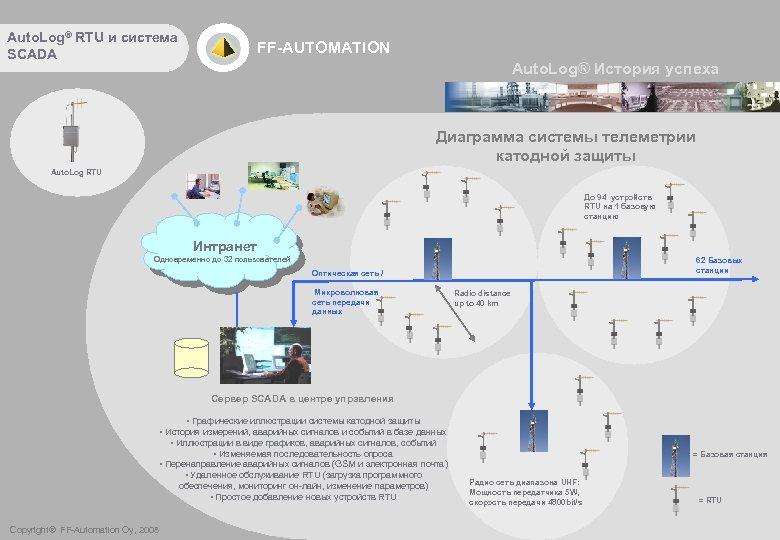 Auto. Log® RTU и система SCADA FF-AUTOMATION Auto. Log® История успеха Диаграмма системы телеметрии