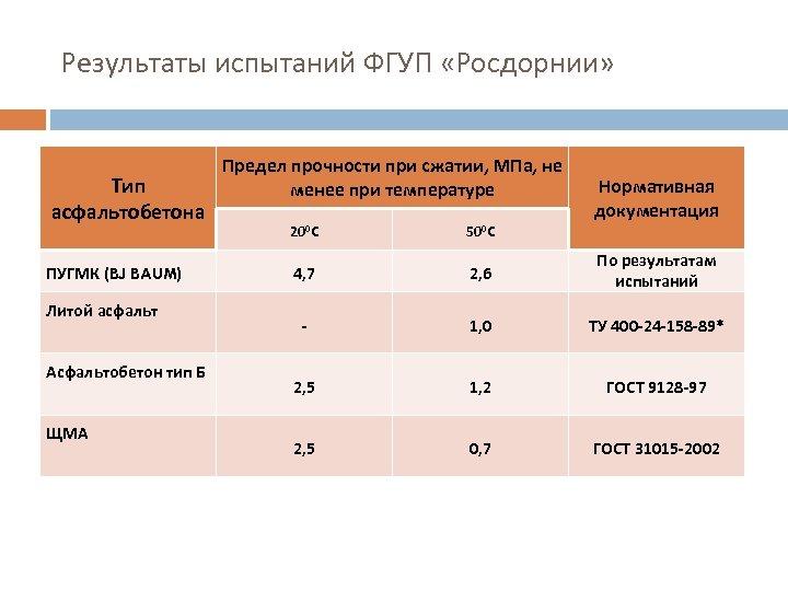 Результаты испытаний ФГУП «Росдорнии» Тип асфальтобетона ПУГМК (BJ BAUM) Литой асфальт Асфальтобетон тип Б