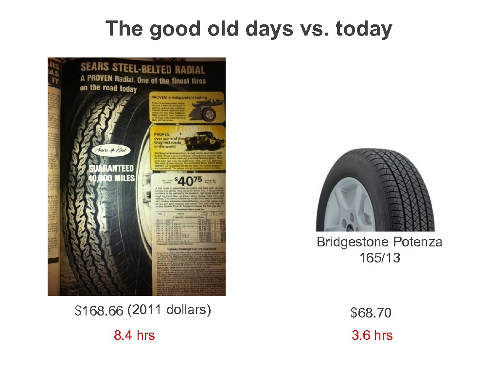 The good old days vs. today Bridgestone Potenza 165/13 $168. 66 (2011 dollars) 8.