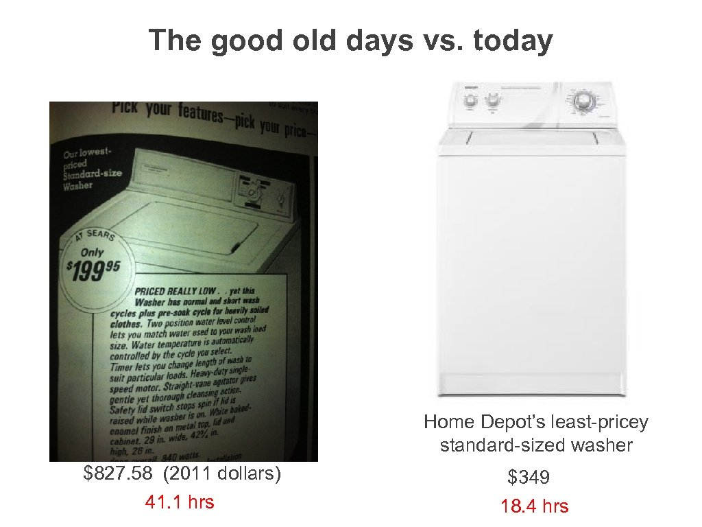 The good old days vs. today Home Depot's least-pricey standard-sized washer $827. 58 (2011