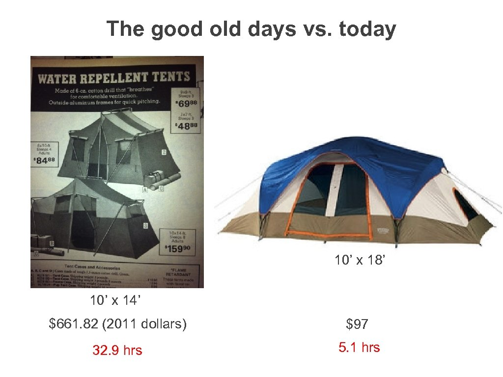 The good old days vs. today 10' x 18' 10' x 14' $661. 82