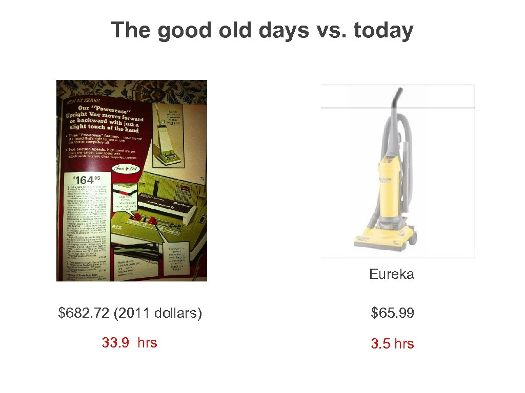 The good old days vs. today Eureka $682. 72 (2011 dollars) $65. 99 33.