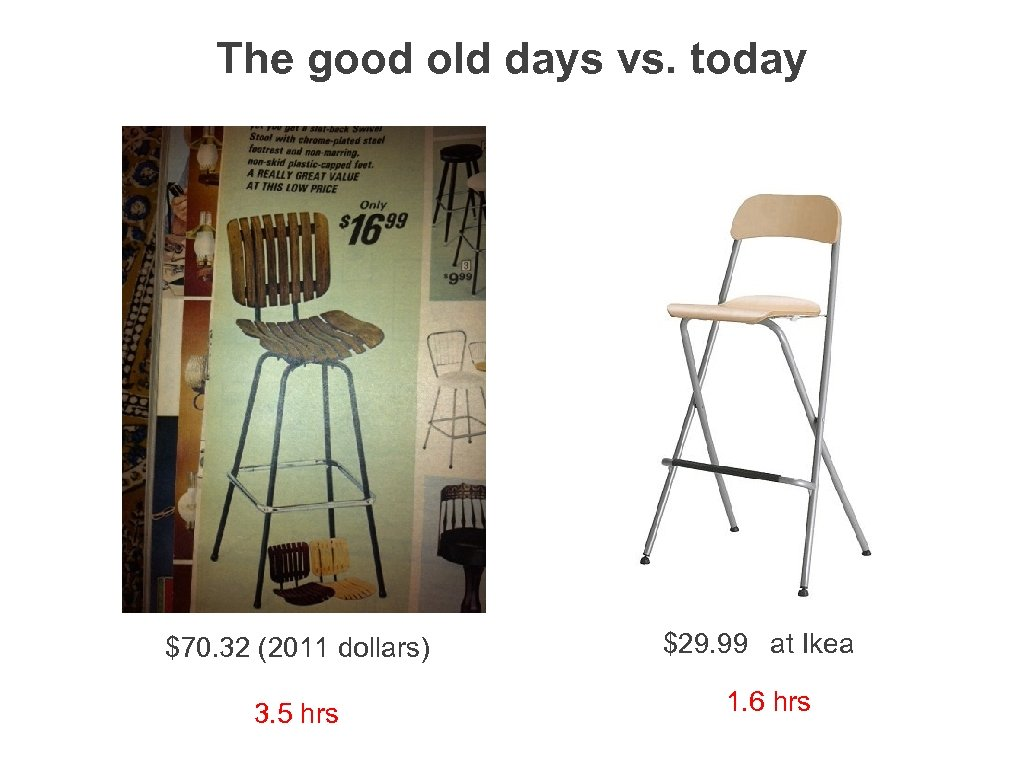The good old days vs. today $70. 32 (2011 dollars) 3. 5 hrs $29.