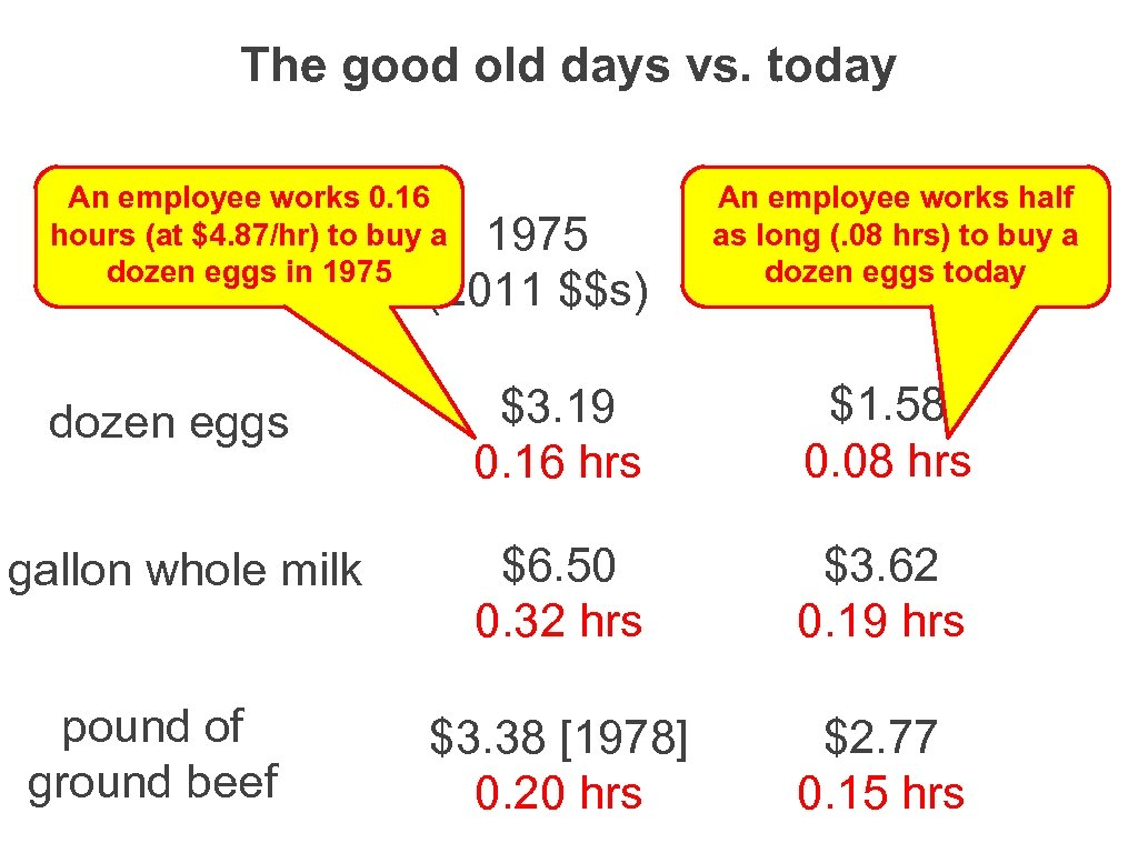 The good old days vs. today An employee works 0. 16 hours (at $4.