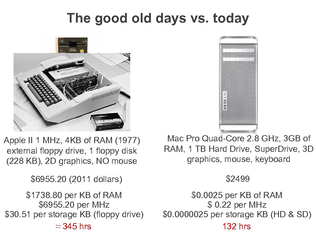 The good old days vs. today Apple II 1 MHz, 4 KB of RAM