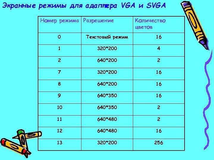 Экранные режимы для адаптера VGA и SVGA Номер режима Разрешение Количество цветов 0 Текстовый