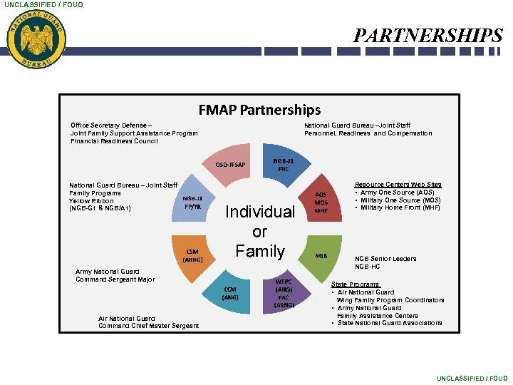 UNCLASSIFIED / FOUO PARTNERSHIPS Office Secretary Defense – Joint Family Support Assistance Program Financial