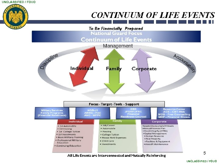 UNCLASSIFIED / FOUO CONTINUUM OF LIFE EVENTS 5 UNCLASSIFIED / FOUO
