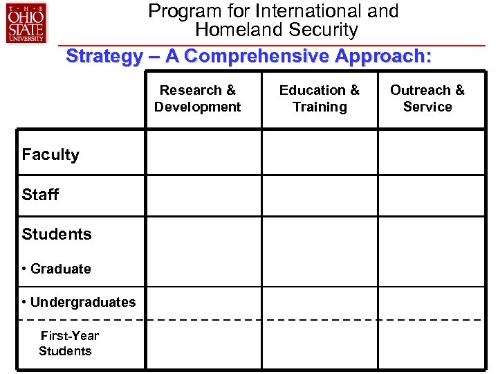Program for International and Homeland Security Strategy – A Comprehensive Approach: Research & Development