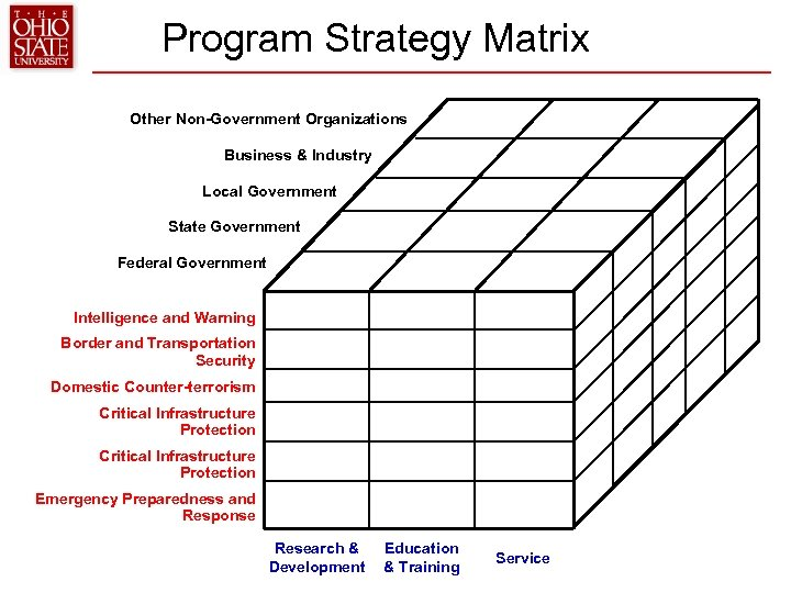 Program Strategy Matrix Other Non-Government Organizations Business & Industry Local Government State Government Federal