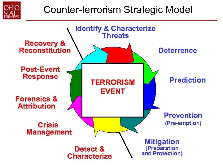 Counter-terrorism Strategic Model Recovery & Reconstitution Post-Event Response Identify & Characterize Threats Deterrence TERRORISM