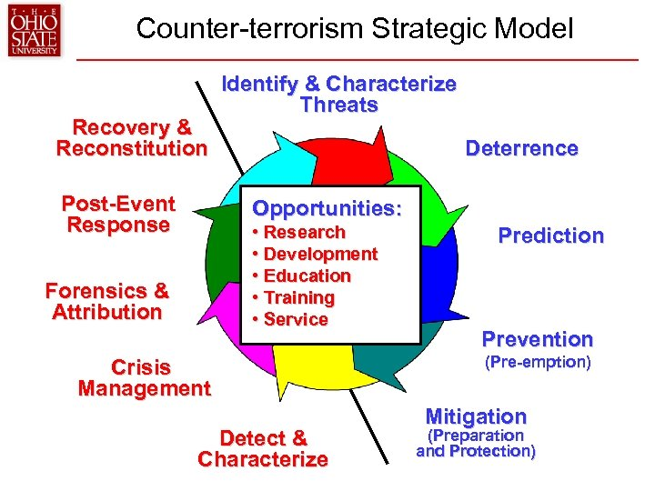 Counter-terrorism Strategic Model Recovery & Reconstitution Post-Event Response Identify & Characterize Threats Deterrence Opportunities: