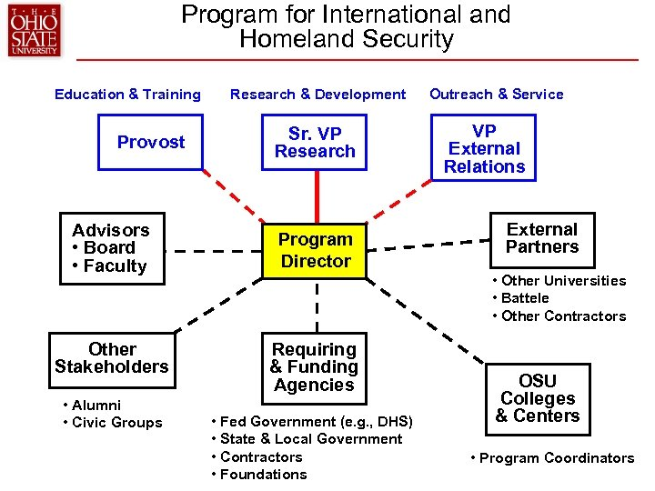 Program for International and Homeland Security Education & Training Provost Research & Development Sr.