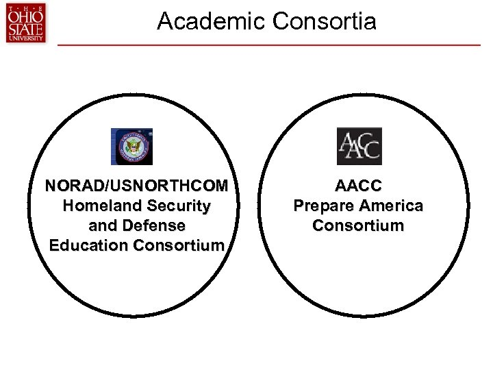 Academic Consortia NORAD/USNORTHCOM Homeland Security and Defense Education Consortium AACC Prepare America Consortium