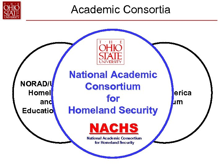 Academic Consortia National Academic NORAD/USNORTHCOM Consortium AACC Homeland Security Prepare America for and Defense