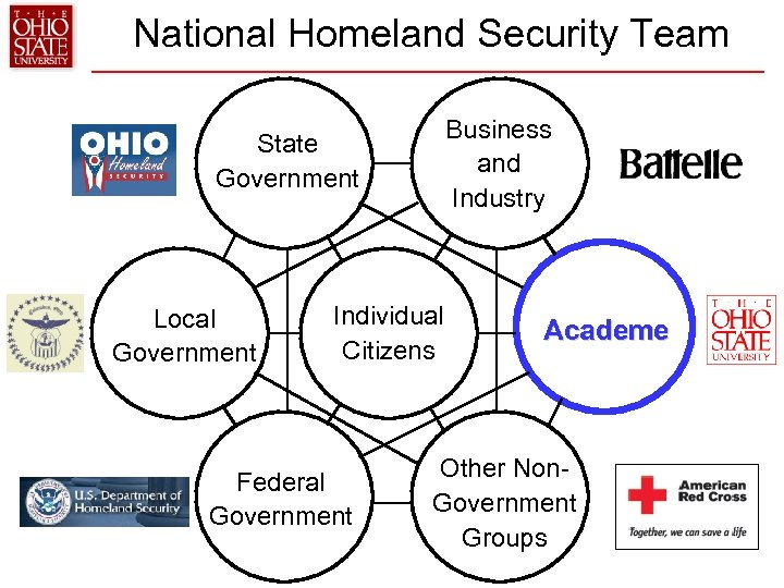 National Homeland Security Team Business and Industry State Government Local Government Individual Citizens Federal