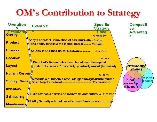 OM's Contribution to Strategy Operation s Decisions Quality Product Process Example s FLEXIBILITY Southwest