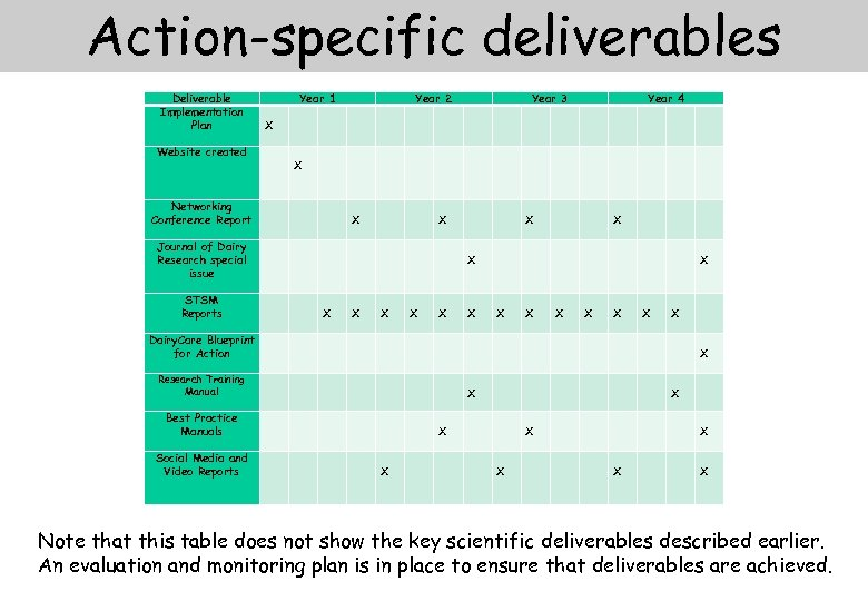 Action-specific deliverables Deliverable Implementation Plan Website created Year 1 X Networking Conference Report X