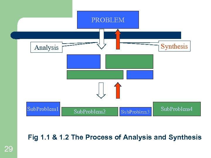 PROBLEM Synthesis Analysis Sub. Problem 1 Sub. Problem 2 Sub. Problem 3 Sub. Problem