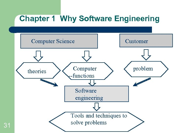 Chapter 1 Why Software Engineering Computer Science theories Customer Computer --functions Software engineering 31