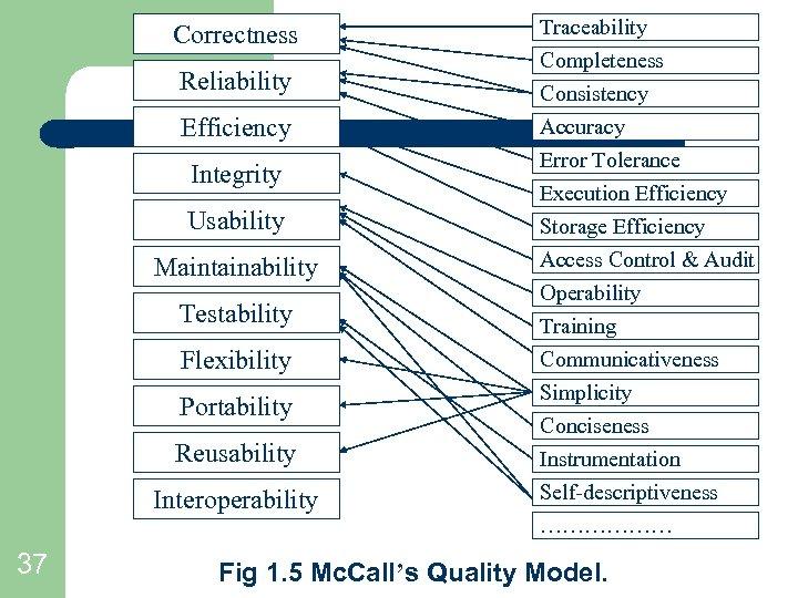 Correctness Reliability Efficiency Integrity Usability Maintainability Testability Flexibility Portability Reusability Interoperability 37 Traceability Completeness
