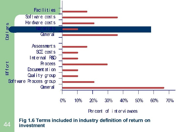 44 Fig 1. 6 Terms included in industry definition of return on investment