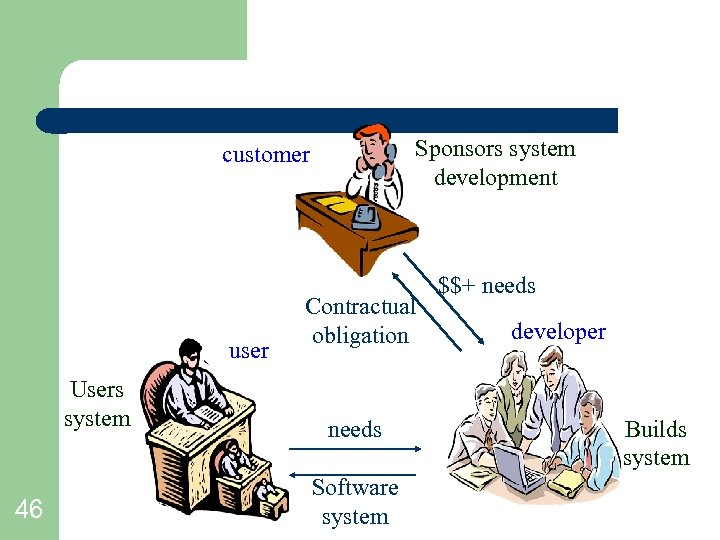 Sponsors system development customer user Users system 46 Contractual obligation needs Software system $$+