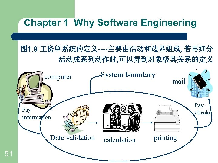 Chapter 1 Why Software Engineering 图 1. 9 资单系统的定义----主要由活动和边界组成, 若再细分 活动成系列动作时, 可以得到对象极其关系的定义 computer System