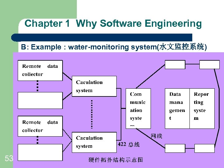 Chapter 1 Why Software Engineering B: Example : water-monitoring system(水文监控系统) ----Fig 1. 10 Layers