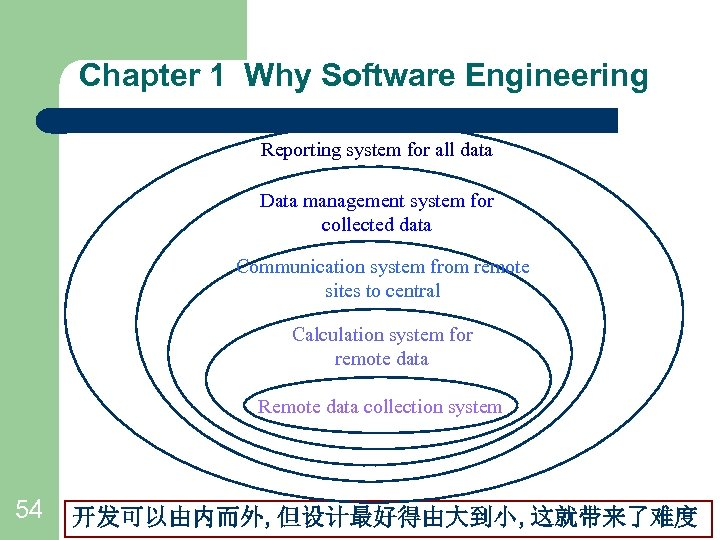 Chapter 1 Why Software Engineering Reporting system for all data Data management system for