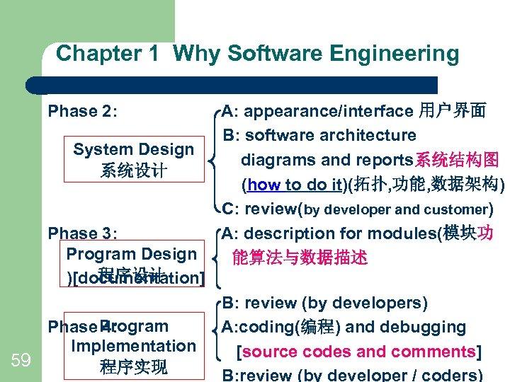 Chapter 1 Why Software Engineering Phase 2: System Design 系统设计 Phase 3: Program Design