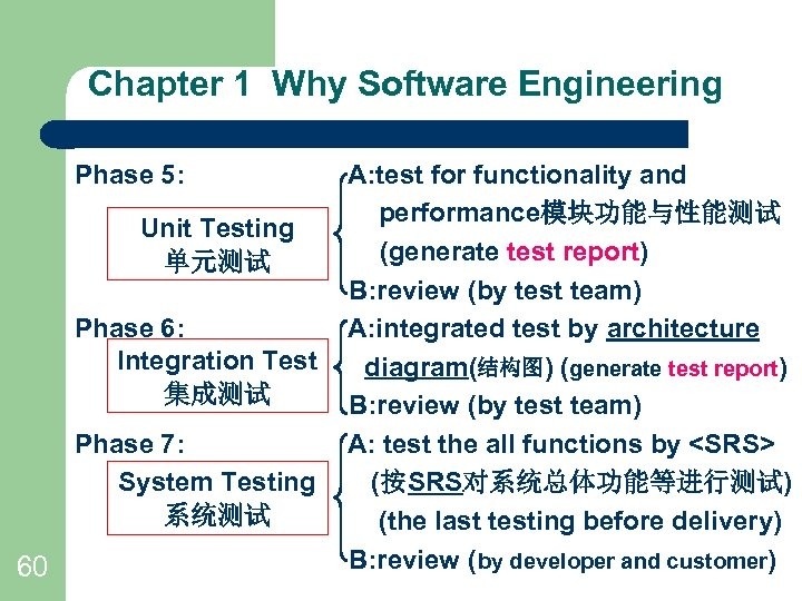 Chapter 1 Why Software Engineering Phase 5: Unit Testing 单元测试 Phase 6: Integration Test