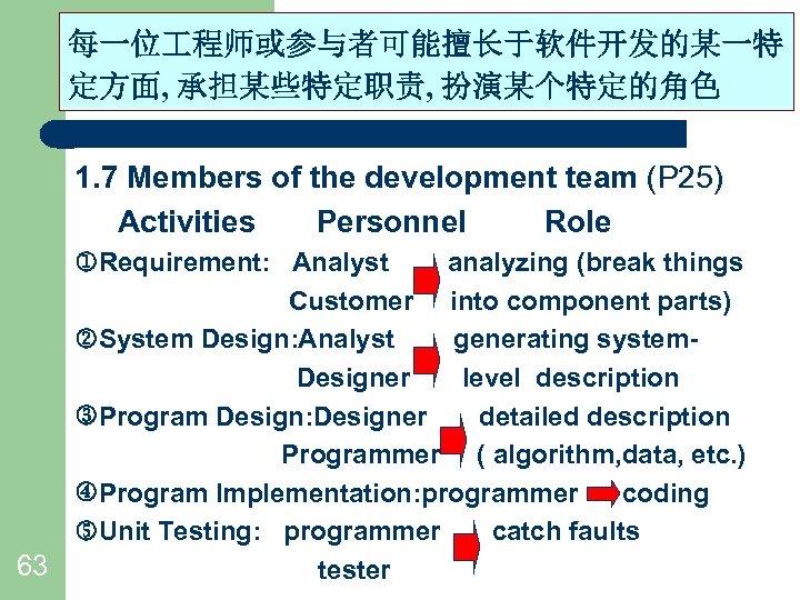 每一位 程师或参与者可能擅长于软件开发的某一特 Chapter 1 Why Software Engineering 定方面, 承担某些特定职责, 扮演某个特定的角色 1. 7 Members of