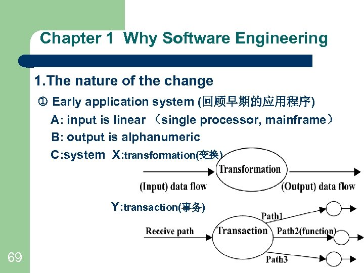 Chapter 1 Why Software Engineering 1. The nature of the change Early application system