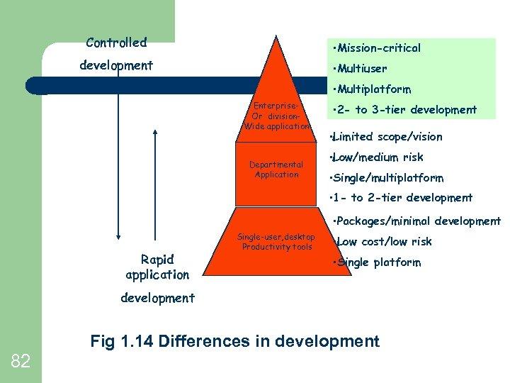 Controlled • Mission-critical development • Multiuser • Multiplatform Enterprise. Or division. Wide application Departmental