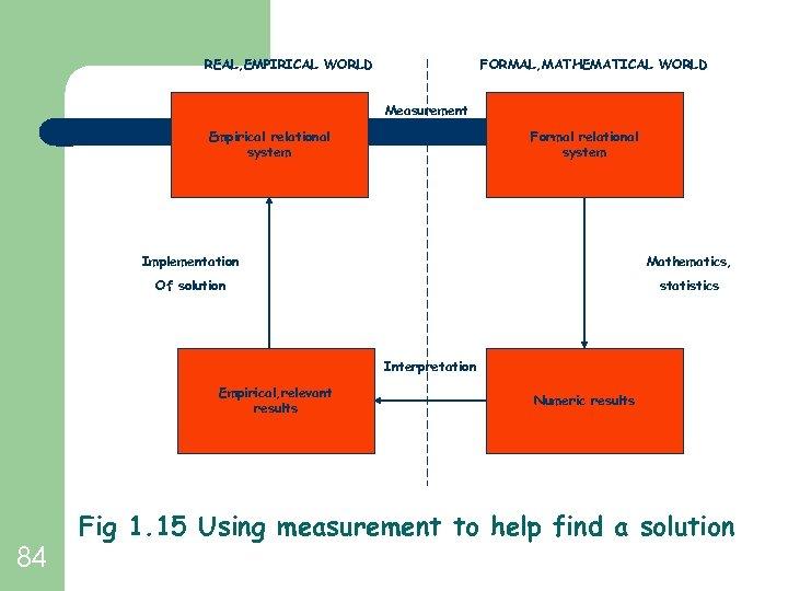 REAL, EMPIRICAL WORLD FORMAL, MATHEMATICAL WORLD Measurement Empirical relational system Formal relational system Implementation