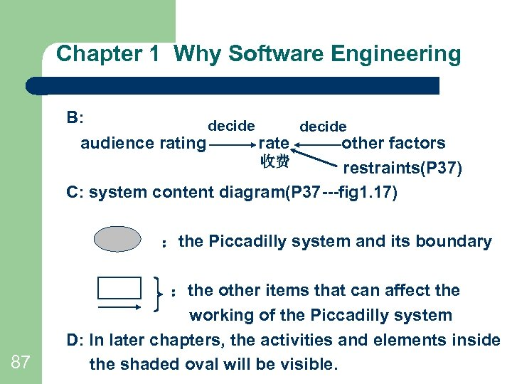 Chapter 1 Why Software Engineering B: audience rating decide rate decide other factors 收费