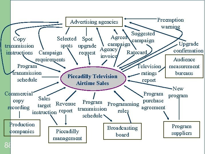 Advertising agencies Preemption warning Suggested Agreed Selected Spot Copy campaign spots upgrade transmission Agency