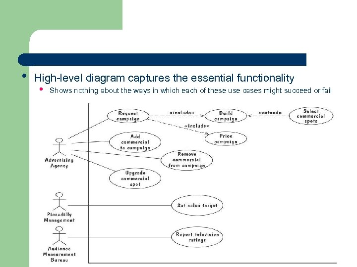 • High-level diagram captures the essential functionality • Shows nothing about the ways
