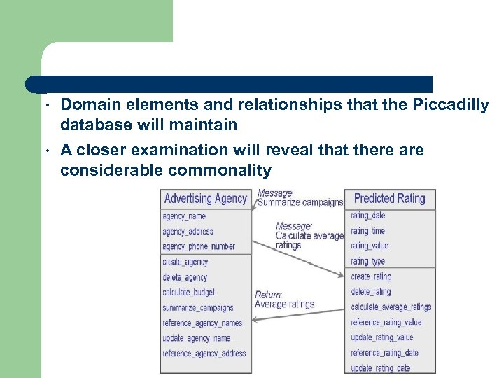 • Domain elements and relationships that the Piccadilly database will maintain • A