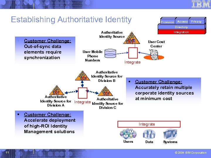 Establishing Authoritative Identity Provision Access Privacy Directory § Customer Challenge: Out-of-sync data elements require